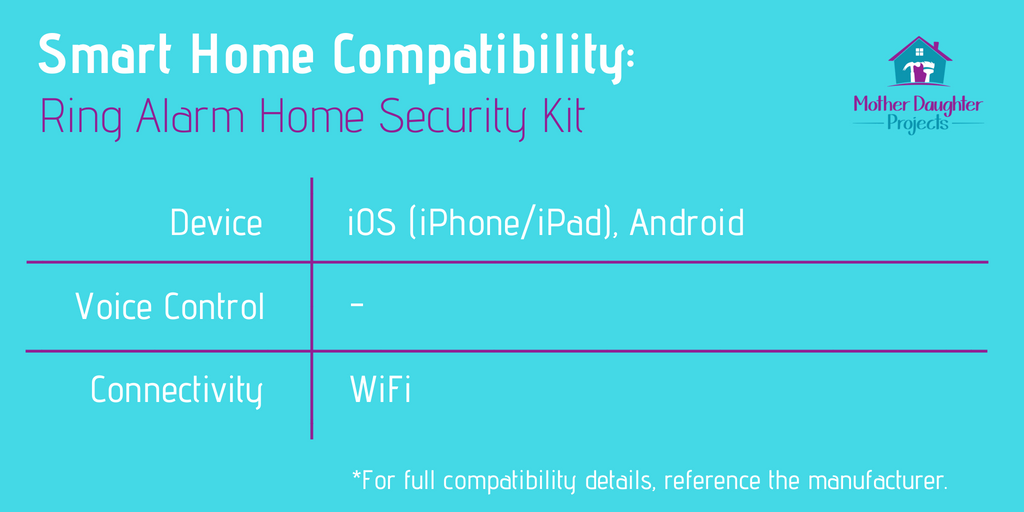 Smart home compatibility chart for the Ring Alarm Kit.