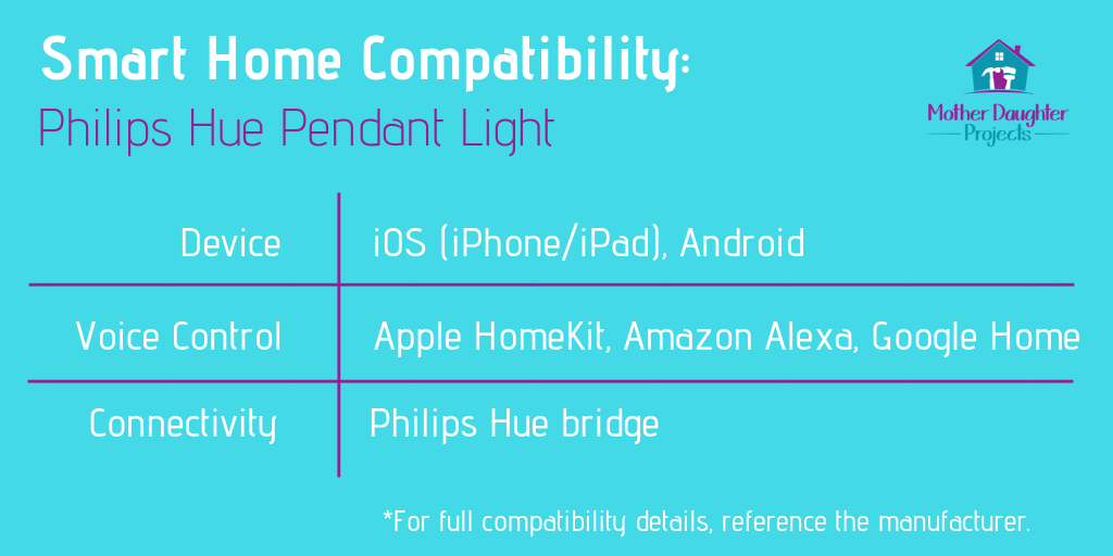 Compatibility graphic